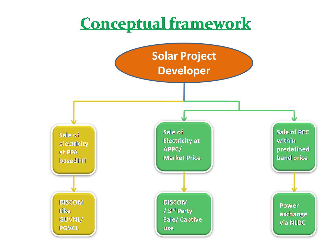 Solar Pv Solar Thermal Hydro Power Liaison Land